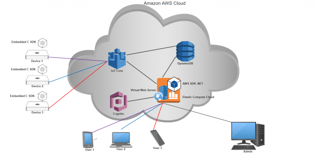 Figure 1. Amazon cloud application scheme