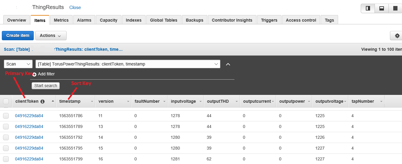 Figure 4. DynamoDB table sample