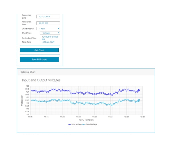 Website voltage chart
