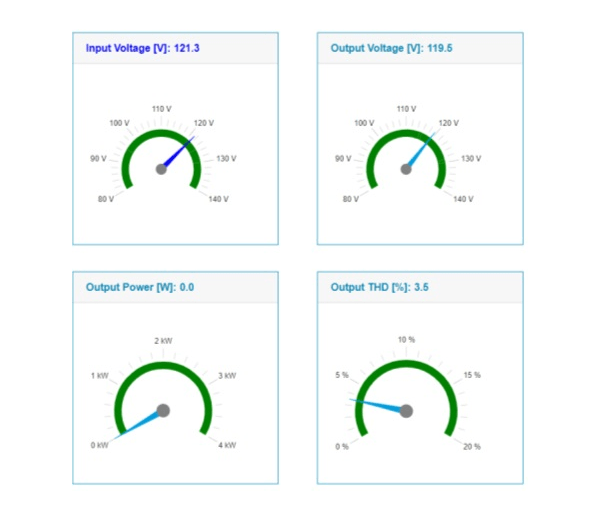 Website dashboard gauges