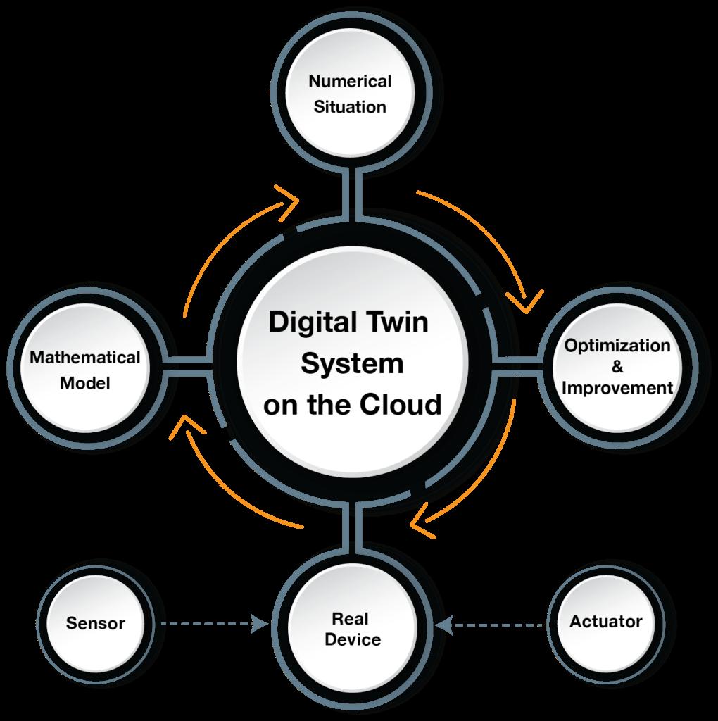 Digital Twin Infographic