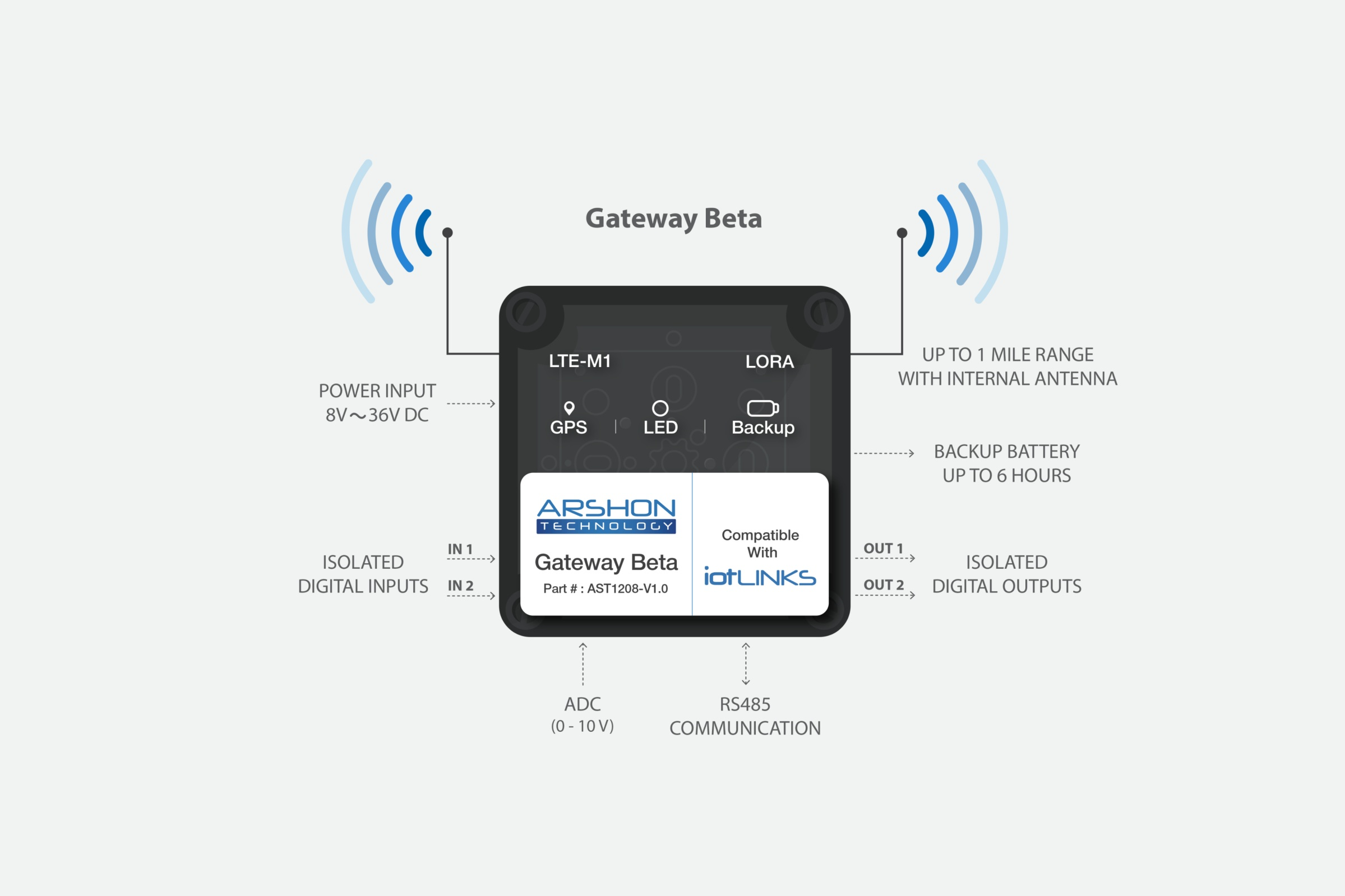 Gateway Beta Infographic